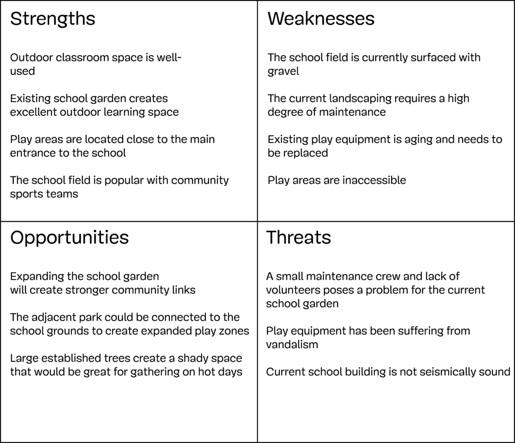 an analysis of creating community projects And swot analysis i skate where the puck is going to be, not where it  and a focus on community healthcare im-provement projects other strengths might include .